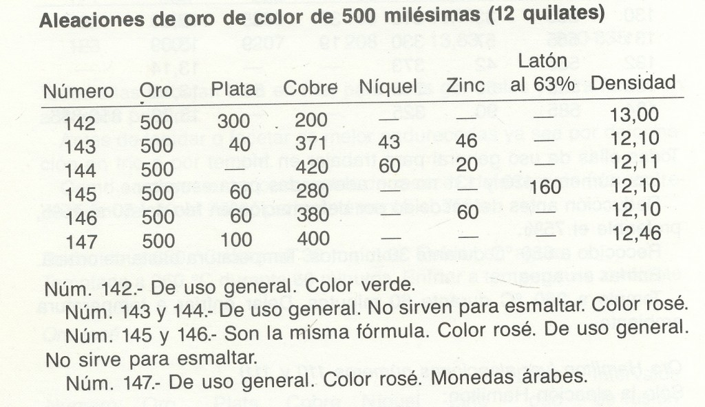 Aleaciones de oro de 500/000 con niquel