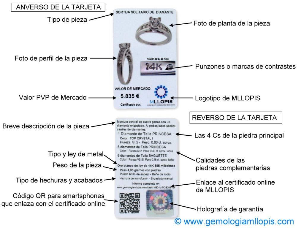 Descripción de los certificados online en tarjeta de plástico