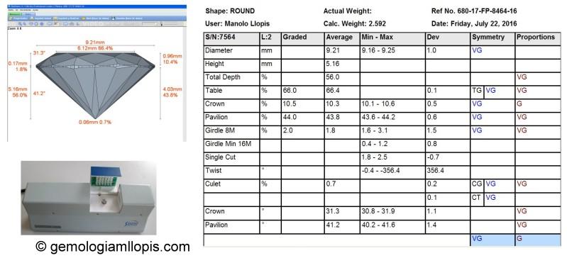 Instrumento para evaluar las proporciones y simetría de las tallas de los diamantes