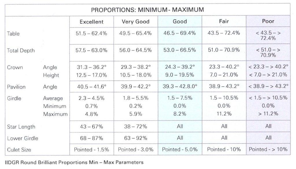Parámetros máximos y mínimos de la talla brillante