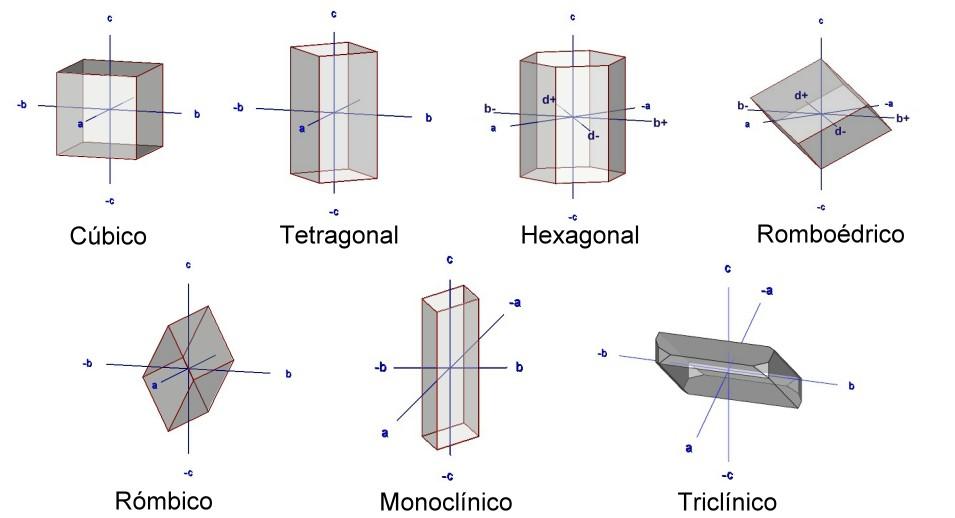 todos los sistemas cristalinos