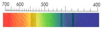 Espectro de absorción de la gema.