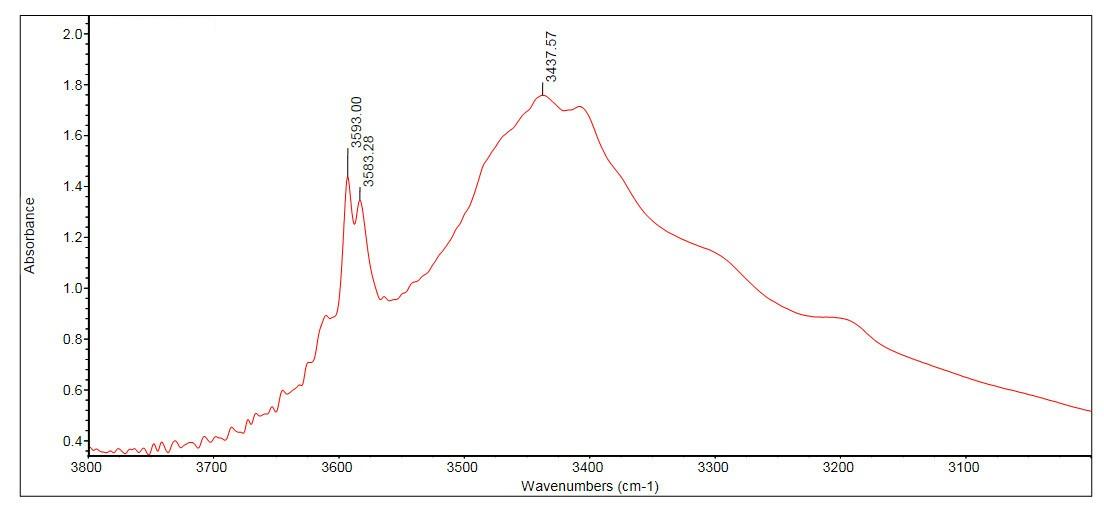 Espectro de infrarrojos de una amatista natural.